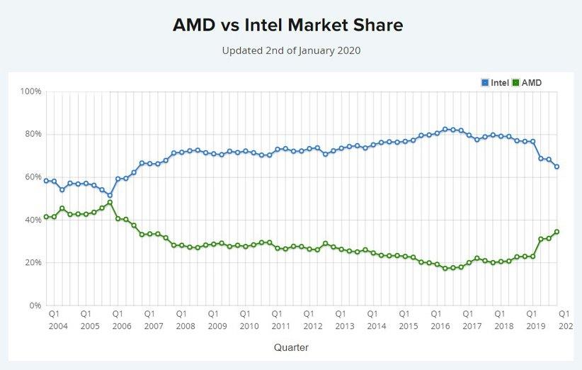 تمتلك AMD الآن 40٪ من سوق المعالجات أكو وب