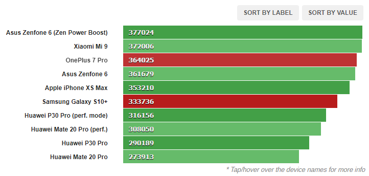 1580803516 29 مراجعة البرامج والأداء لجهاز Galaxy S10 و OnePlus 7 Pro أكو وب