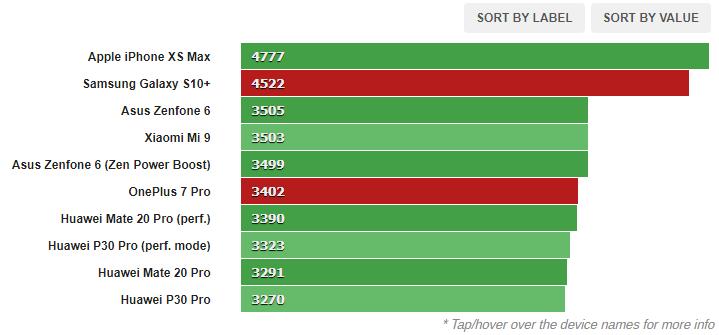 1580803516 812 مراجعة البرامج والأداء لجهاز Galaxy S10 و OnePlus 7 Pro أكو وب