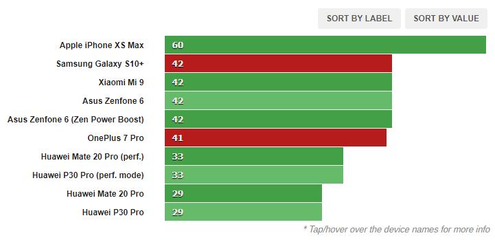 1580803517 581 مراجعة البرامج والأداء لجهاز Galaxy S10 و OnePlus 7 Pro أكو وب