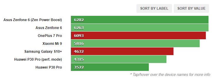 1580803517 868 مراجعة البرامج والأداء لجهاز Galaxy S10 و OnePlus 7 Pro أكو وب