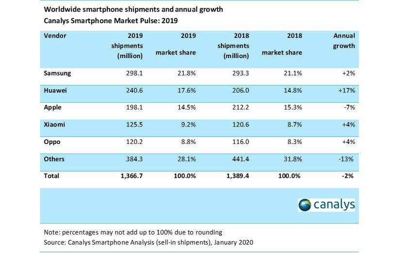 1580847825 769 أداء Huawei أفضل من مبيعات Apple للهواتف الذكية في عام أكو وب