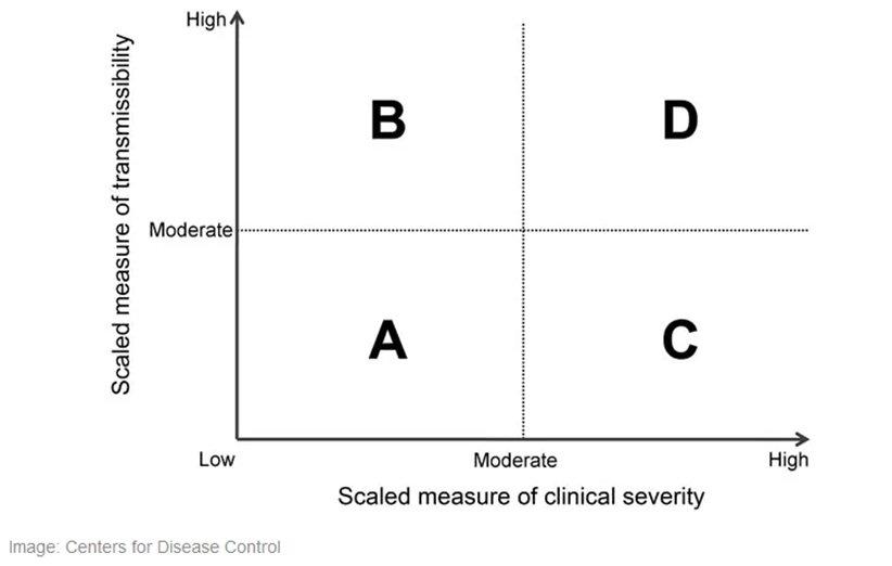 مخطط مخاطر الأمراض المعدية