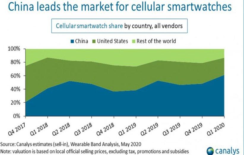 زيادة مبيعات الساعات الذكية