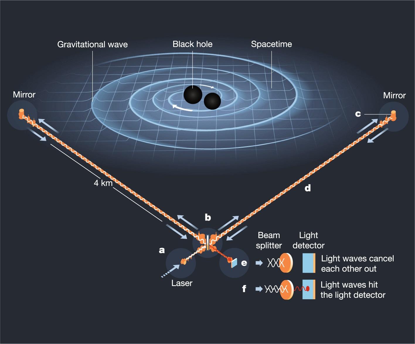 1594538529 167 حدد علماء الفلك اصطدام اثنين من الثقوب السوداء أكو وب