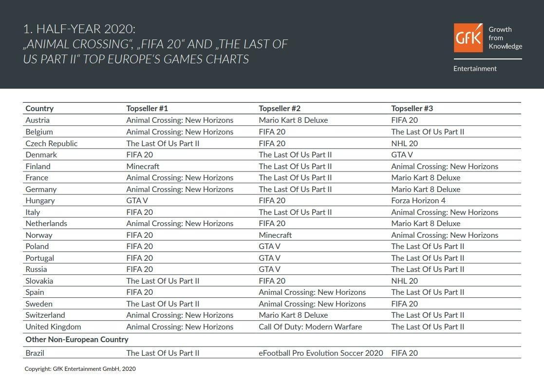 قائمة مبيعات الألعاب في النصف الأول من عام 2020