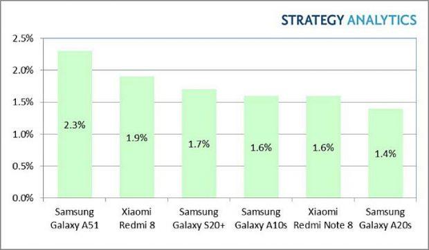 هاتف Android الأكثر مبيعًا