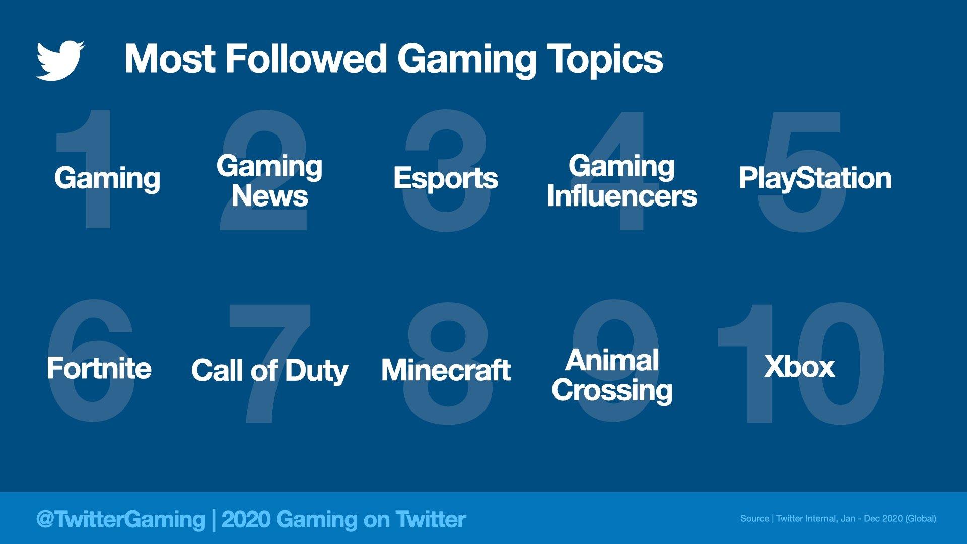 فئات الألعاب الأكثر شعبية على Twitter 2020