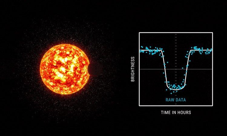 طريقة الانتقال في إيجاد الكواكب خارج المجموعة الشمسية