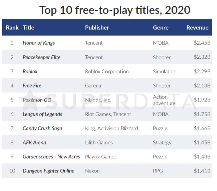ستحقق لعبة League of Legends إيرادات تصل إلى 175 مليار أكو وب