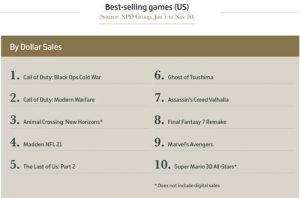 الألعاب الأكثر مبيعًا لعام 2020