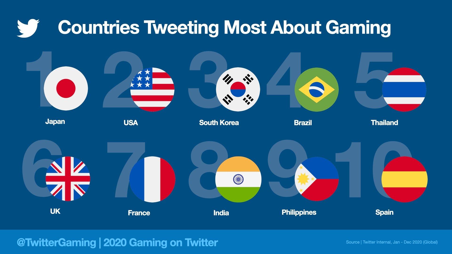 أكبر دول الألعاب على Twitter 2020