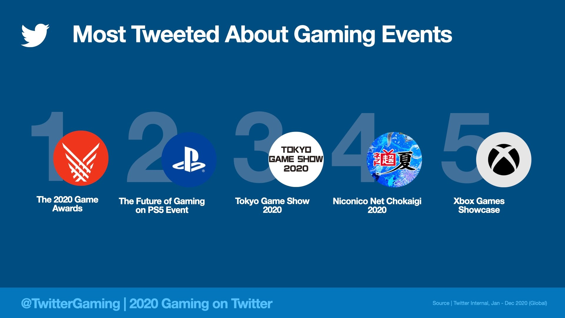 حدث لعبة Twitter الأكثر شعبية 2020