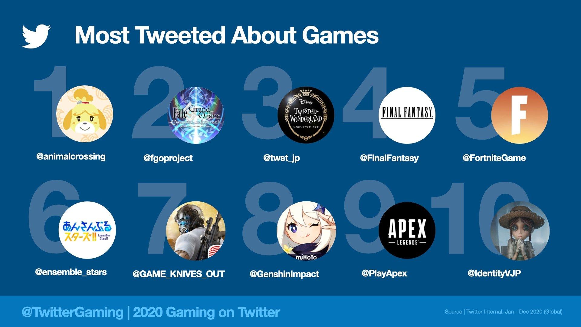 أشهر ألعاب Twitter لعام 2020