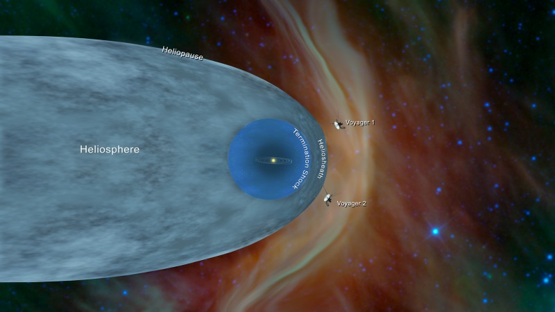 heliosphere heliopause Voyagers e