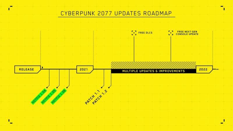 برامج تحديث Cyberpunk 2077