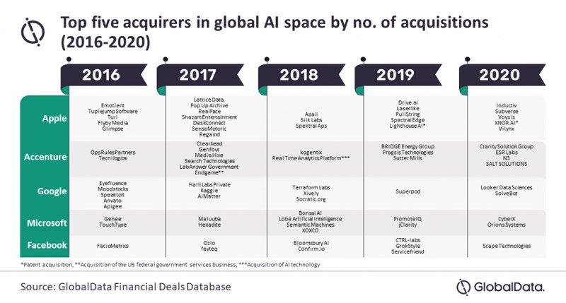 شركات الذكاء الاصطناعي التي تشتريها شركات التكنولوجيا