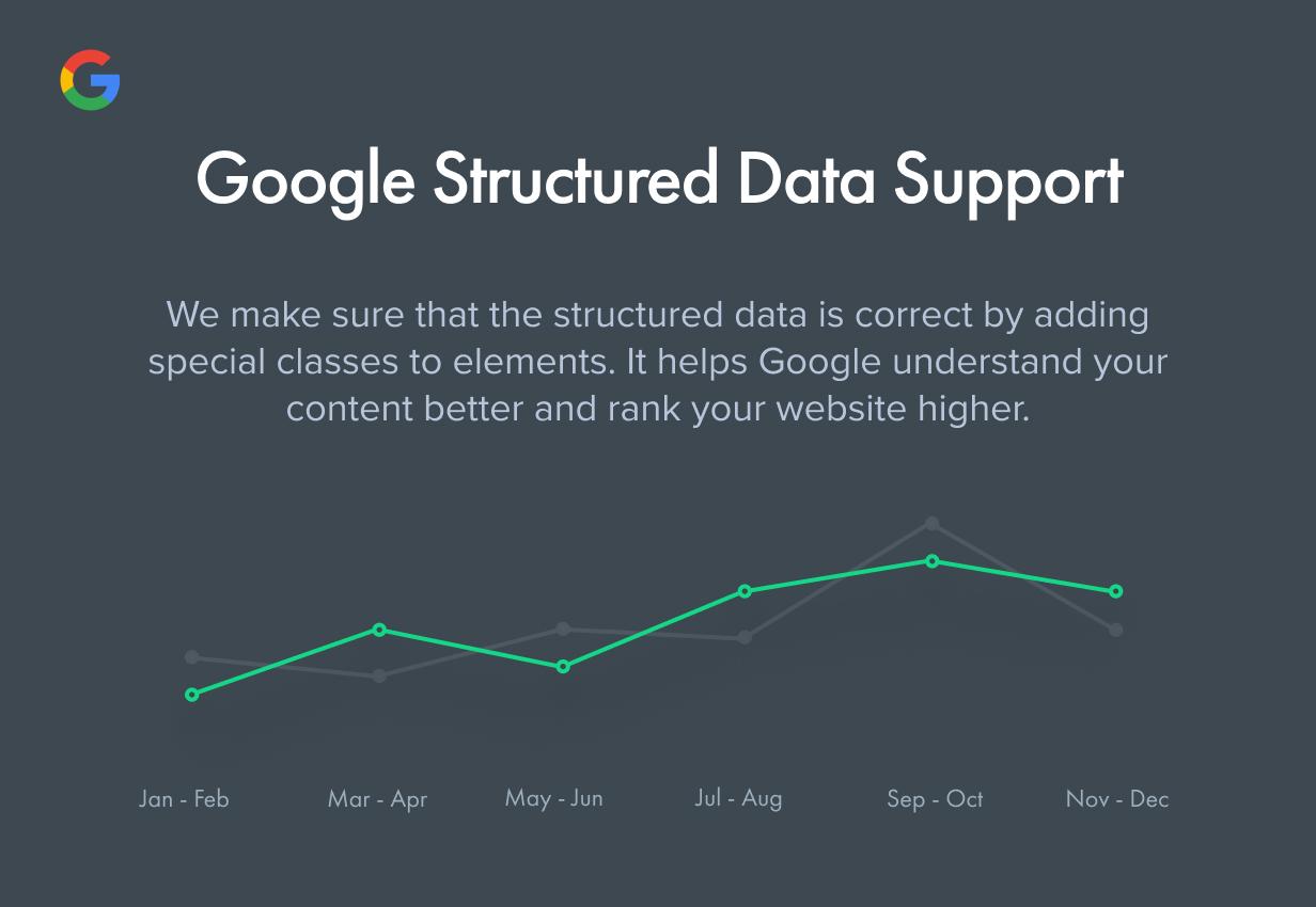 دعم البيانات المنظمة من Google