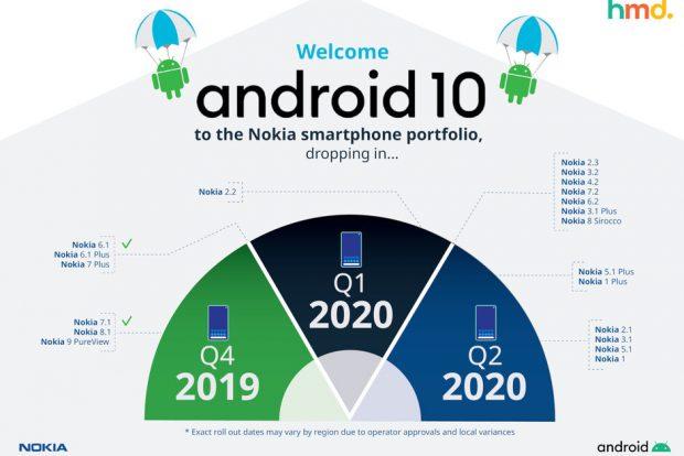 هواتف Nokia Android 10